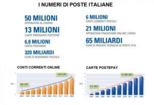 PosteItaliane Graphs